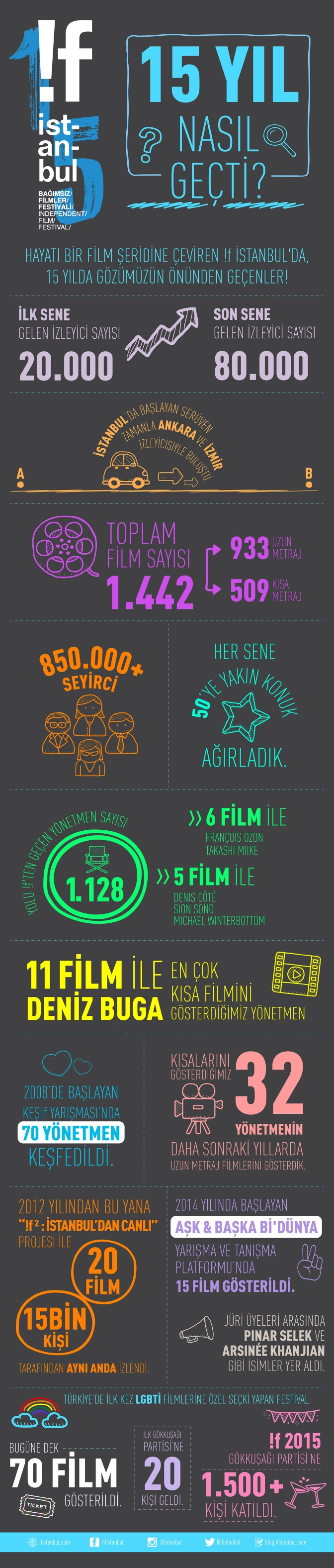 !f İstanbul'un 15 yılı nasıl geçti?