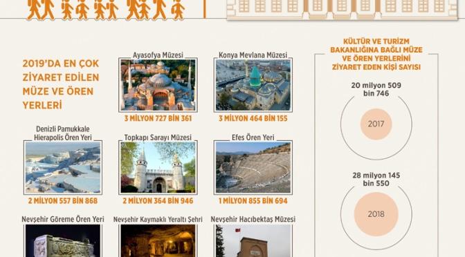 2019'da Türkiye'de en çok ziyaret edilen müzeler belli oldu